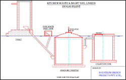 NIGHT SOIL U0026 KITCHEN WASTE BIOGAS PLANT Part 23